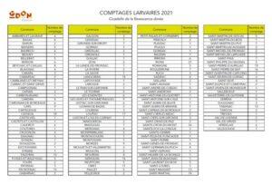 Communes avec un comptage larvaire par le GDON des Bordeaux en 2021