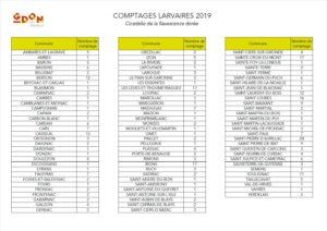 Communes avec un comptage larvaire par le GDON des Bordeaux en 2019