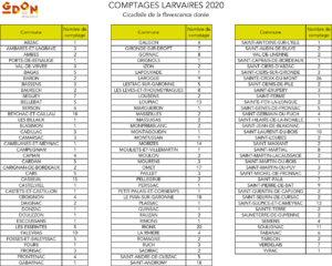 Communes avec un comptage larvaire par le GDON des Bordeaux en 2020