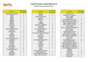 Communes avec un comptage larvaire par le GDON des Bordeaux en 2018